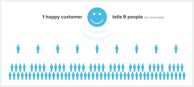 Rule Of Five For Happier Customers